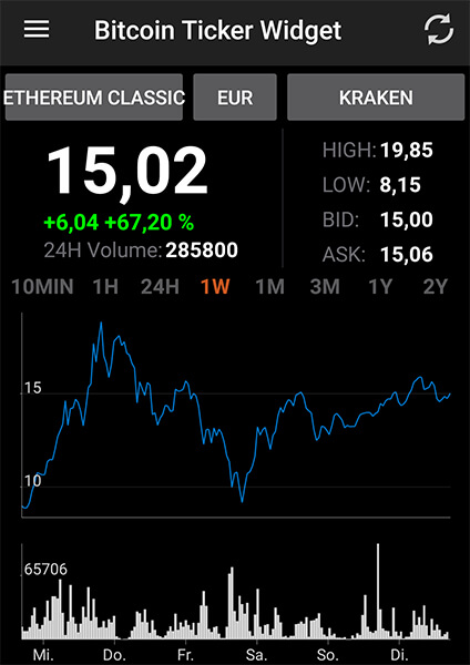 App Bitcoin Ticker Widget Charts