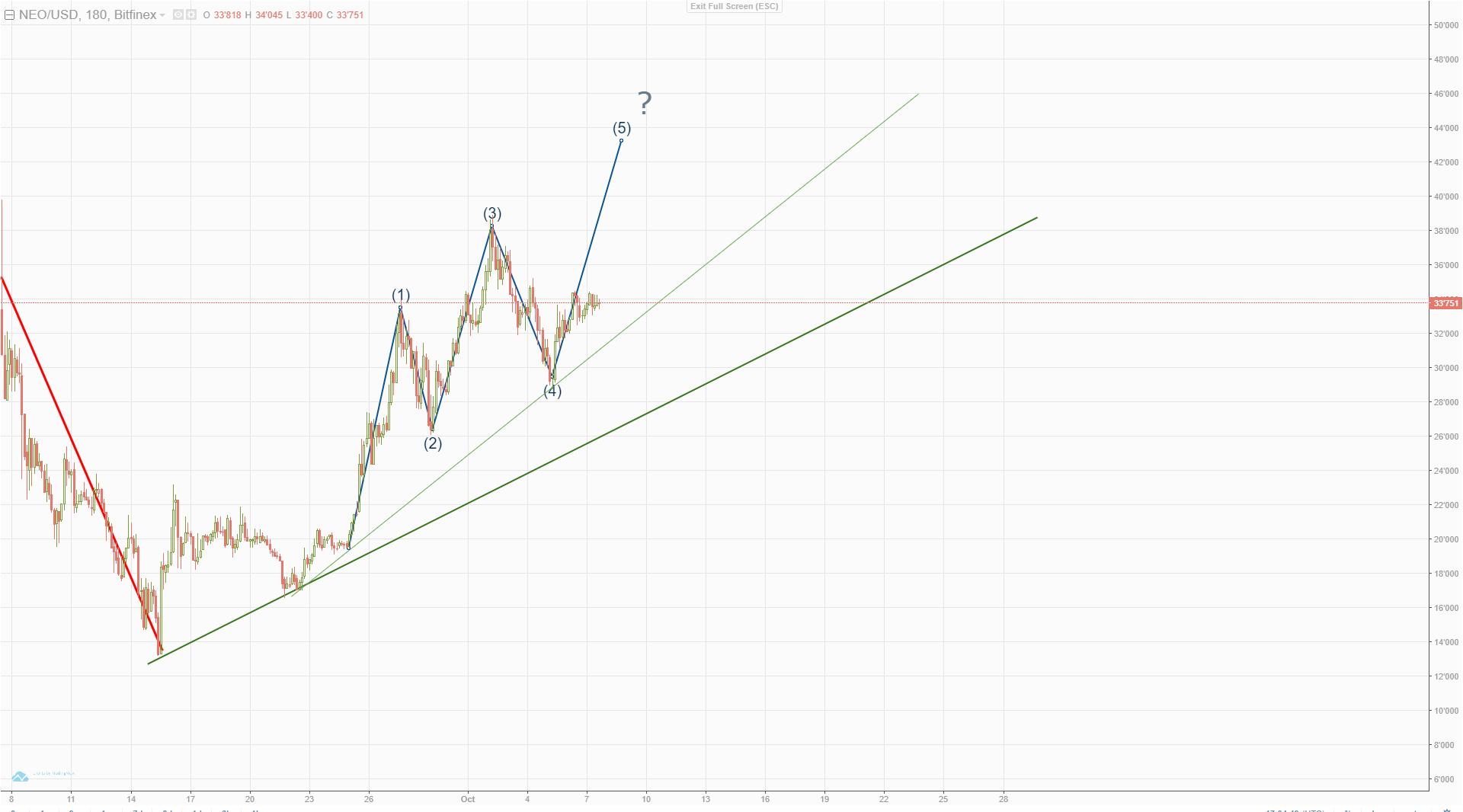 ripple kurs prognose